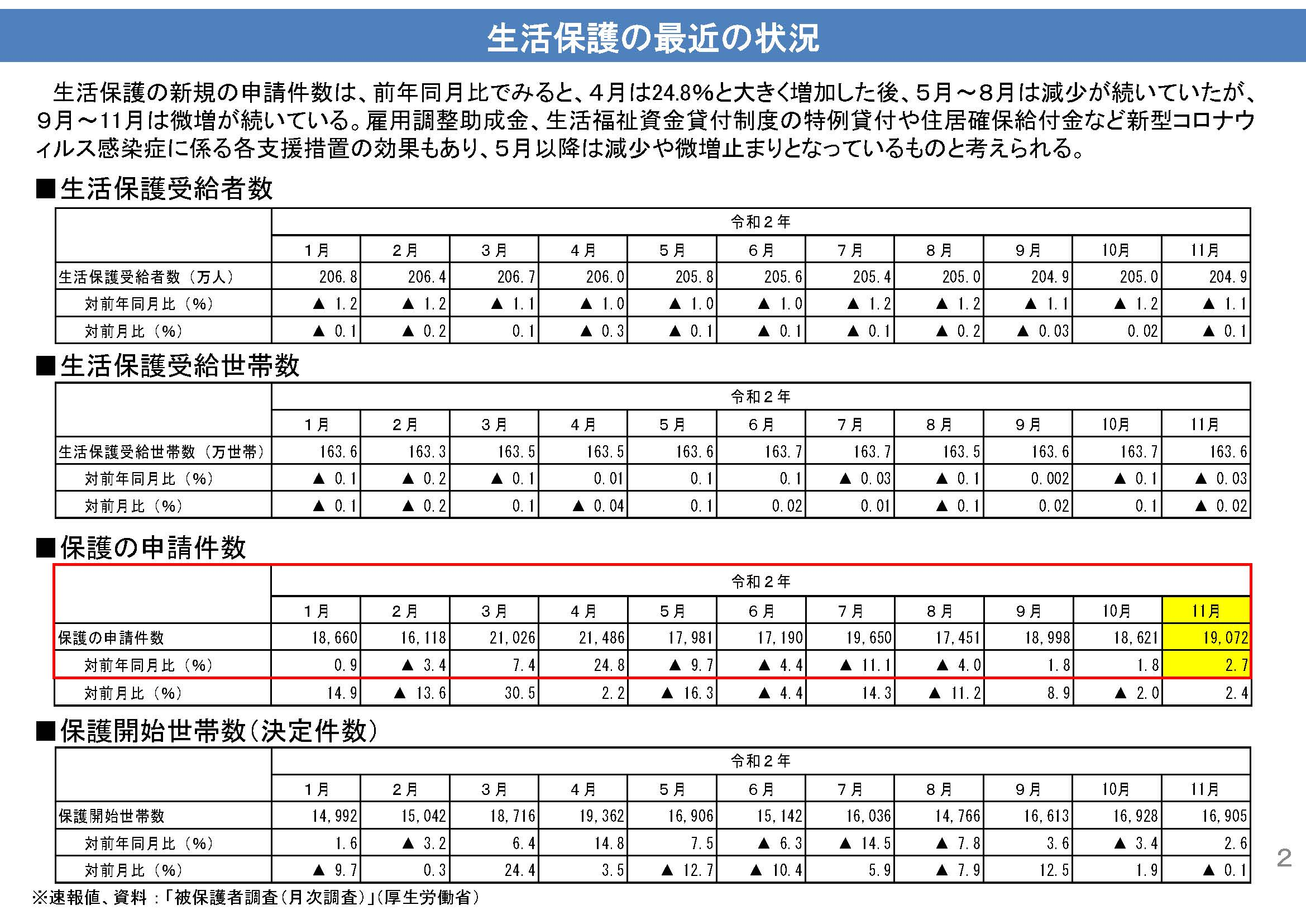 210216 生活保護関係資料(厚生労働省) 3.jpg